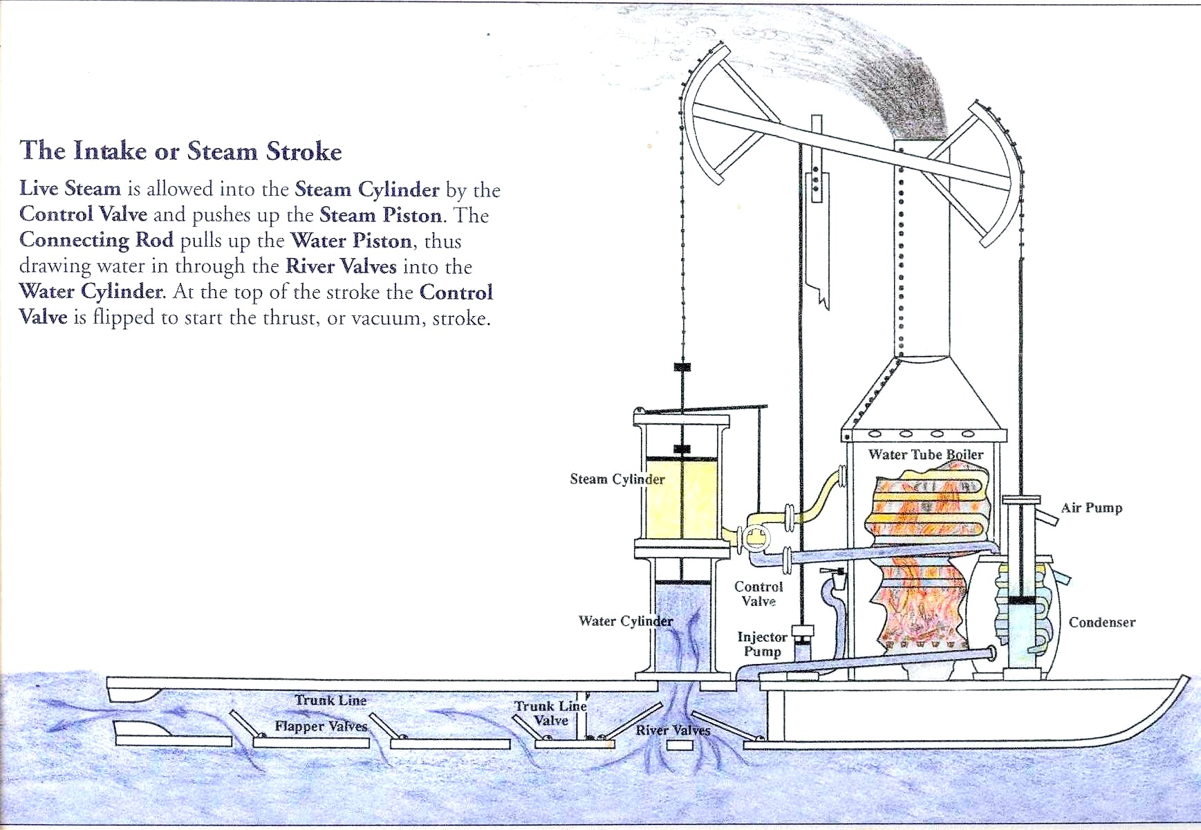 How the steamboat works the rumseian society for How does an outboard motor work