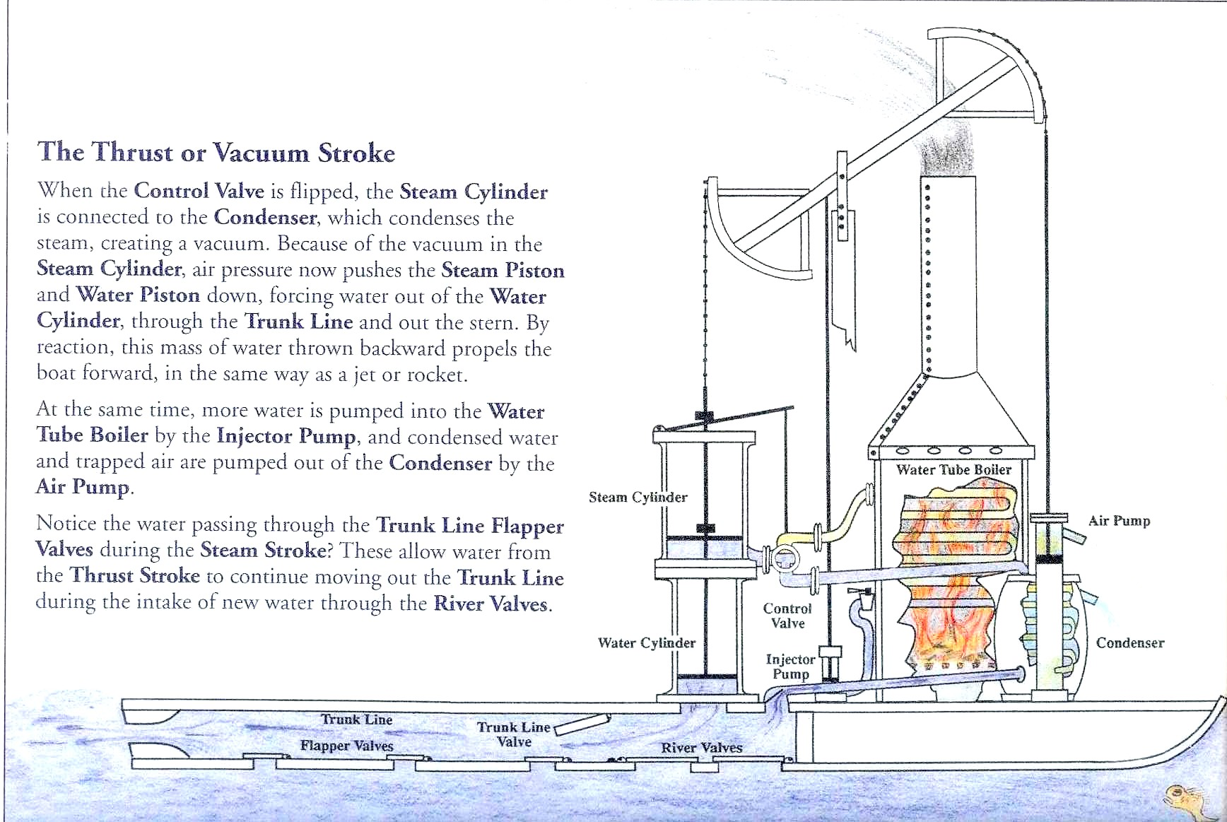 How The Steamboat Works | The Rumseian Society